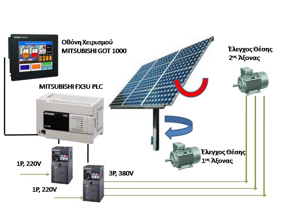 Έλεγχος Θέσης Solar Tracker