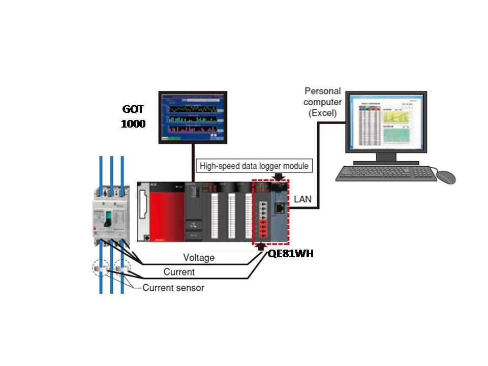 Μέτρηση, Καταγραφή, Απεικόνιση, Ανάλυση και Έλεγχος Ηλεκτρικής Ενέργειας