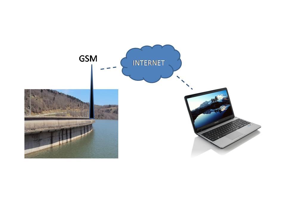Μετάδοση Στάθμης μέσω GSM/FAX/email